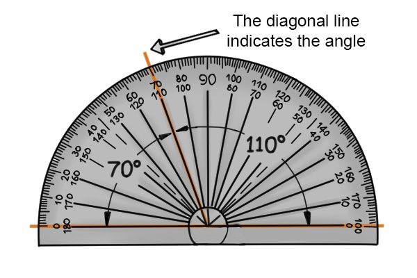 The diagonal line matches up with the 70/110 degree line; angles, protractors