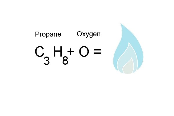 Propane (C3H8) and Oxygen (O) equals a gas flame