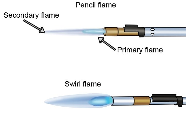 Pencil flame with primary and secondary flames from a pinpoint burner, and a cyclone burner producing a swirl flame