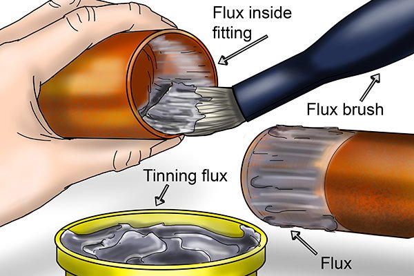 Applying flux to a copper pipe with a brush around the circumference of the pipe