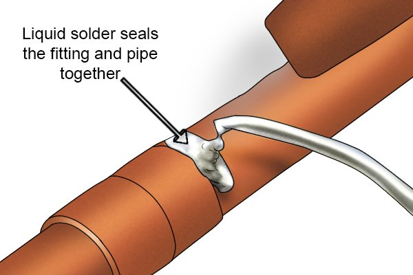 Liquid solder filling the seal of two copper pipes
