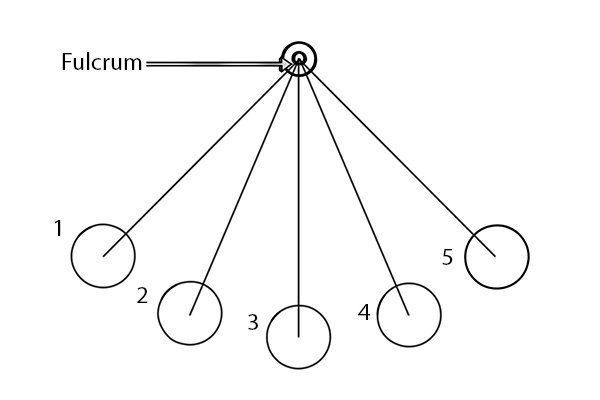 Image to show the fulcrum of a pendulum