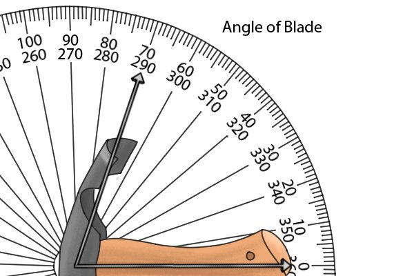 Image showing how the angle of an adze blade is measured