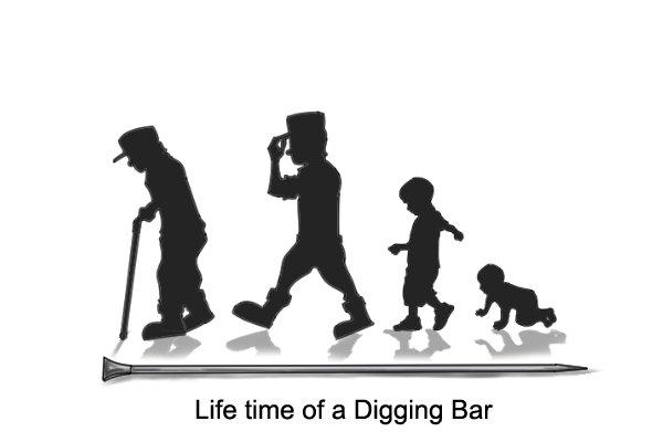 Lifetime of a Digging Bar