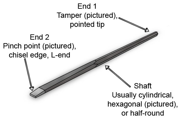 Parts of a Large Crowbar - End 1, tamper or pointed tip, Shaft, usually cylindrical, hexagonal or half-round, End 2, pinch point, chisel edge, L-end