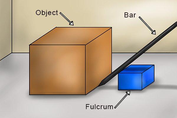 Fulcrum positioning