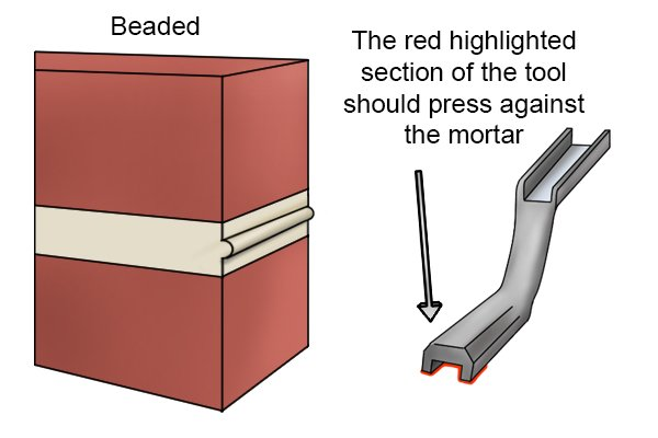 Beaded Joint with red highlighted section