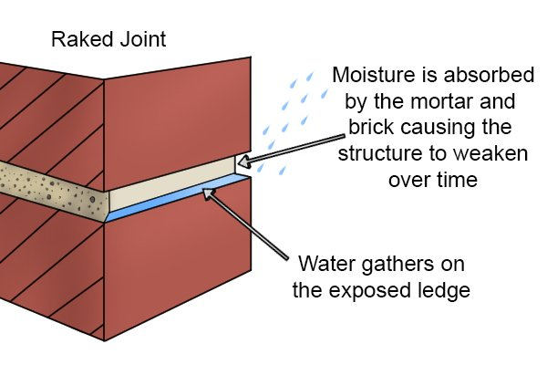 Raked joint used for exterior wall