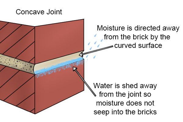 Compact joints, concave joint used for exterior wall