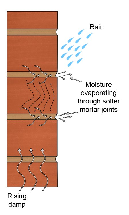 Moisture evaporating through softer mortar joints