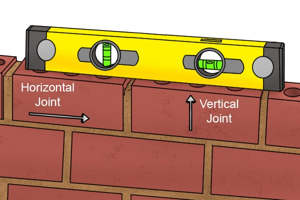 Horizontal and Vertical Joints Labelled