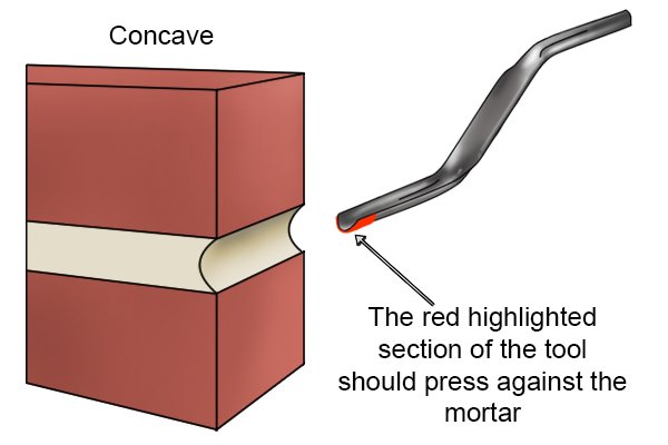 *Concave Joint with red section highlighted