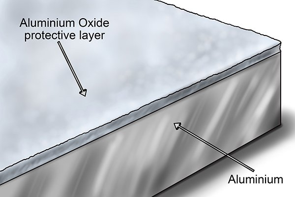 Aluminium does not corrode because its surface is coated in aluminium oxide. The aluminium oxide forms a barrier between the metal (aluminium) and any water / oxygen it comes into contact with.