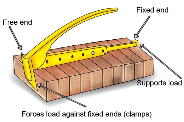 A cantilever is when one end is fixed/anchored and the other end is free. The fixed/anchored end of the tongs allow the bricks to be pushed against it by the free end, acting as a clamp to support the load being carried.