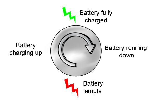 One charge cycle, battery fully charged, battery running down, battery empty and battery charging up in a cycle