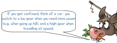 """Wonkee Donkee says """"If you get confused think of a car you switch to a low gear to when you need more power (e.g. when going up hill) and a high gear when travelling at speed"""""""