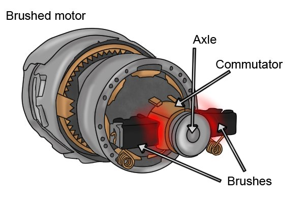 Brushed motors vs brushless motors for Dc motor brushes function