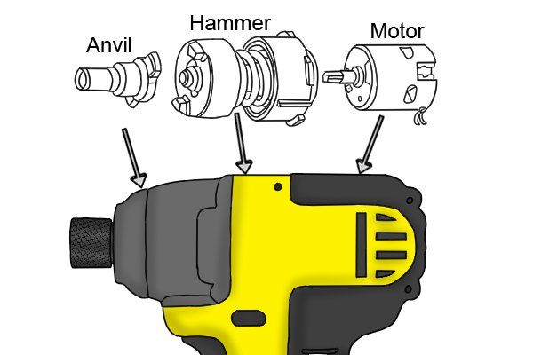 Anvil, hammer, motor in a cordless impact driver