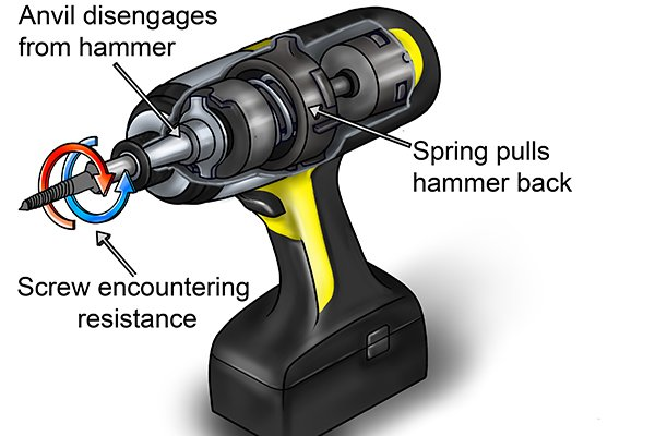 Spring pulls hammer back, screw encountering resistance, anvil disengages from hammer