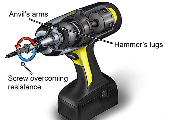 Anvil's arms, screw overcoming resistance, hammer's lugs