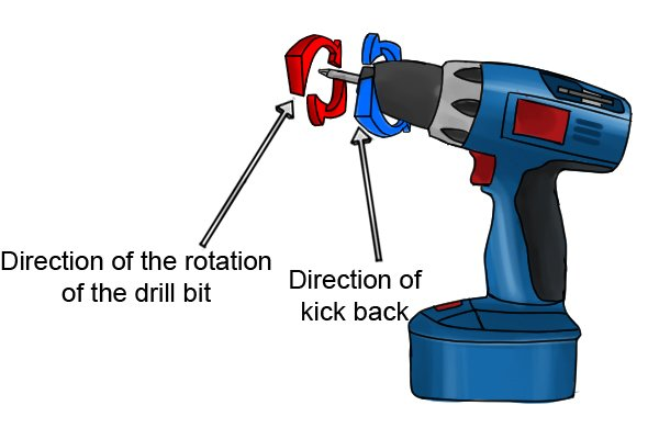 Direction of rotation of the drill bit, direction of kick back
