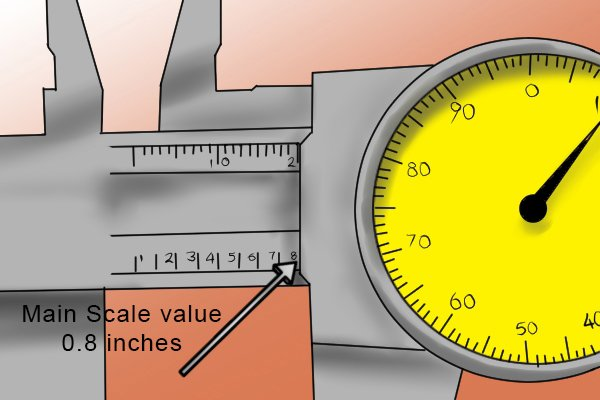 Step 1 When taking measurements, you should first read the value on the main scale. This will be the number immediately to the left of the reference edge. On an imperial dial caliper, this will be given in inches and tenths of an inch. Each increment on the scale is equal to 0.1 inches.