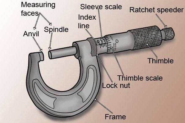 What are the parts of a micrometer?
