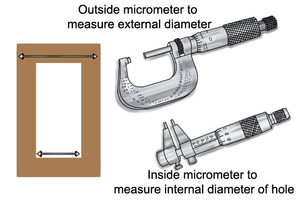 Different types of micrometers are required for different measuring tasks Unlike dial calipers or vernier calipers which can take a number of different measurements (outside, inside, step and depth measurements), micrometers are only capable of performing a single measuring task. For instance, if you wanted to measure the diameter of a hole in a piece of wood as well as the outside width of that piece of wood, you would need both an inside micrometer and an outside micrometer.