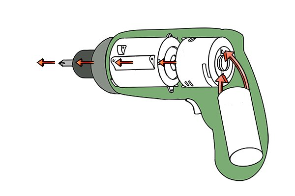 Electrical current running through the inside of a cordless screwdriver