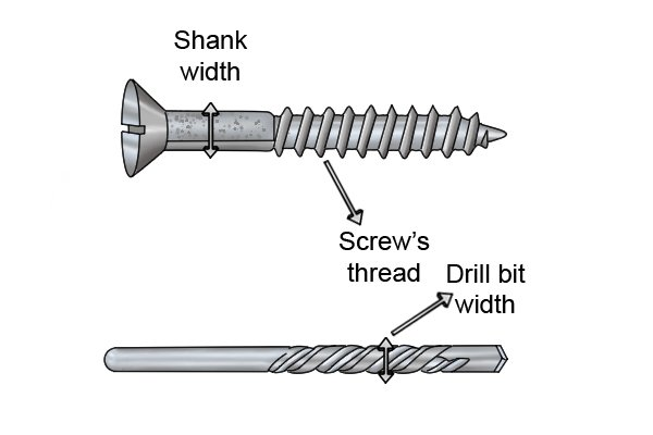 Drill bit width and shank width