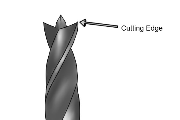 Diagram showing where the cutting edge is located on a dowelling drill bit