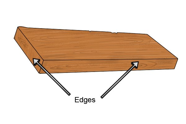Diagram to show the location of the edges of a plank of wood