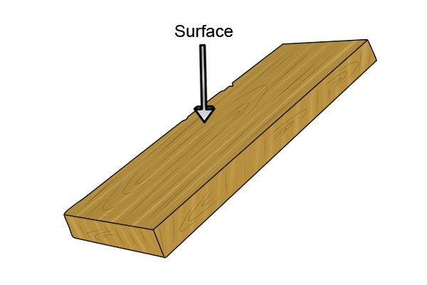 Diagram to show where the surface of a piece of wood is