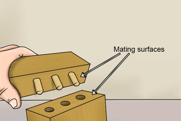 Diagram illustrating which are the mating surface in a dowelling joint