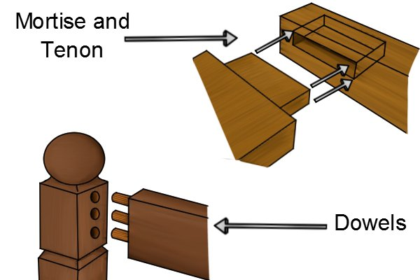 Image illustrating the differences between dowel joints and mortise and tenon joints