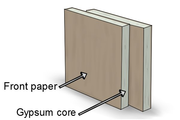 Gypsum Core Board ~ What is plasterboard