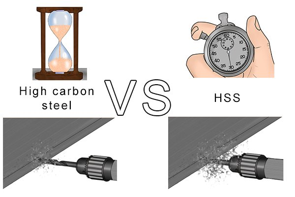 HSS vs High carbon steel, Why is it called high speed steel