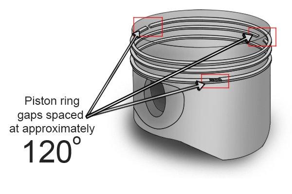 Piston Ring Gap Clearance