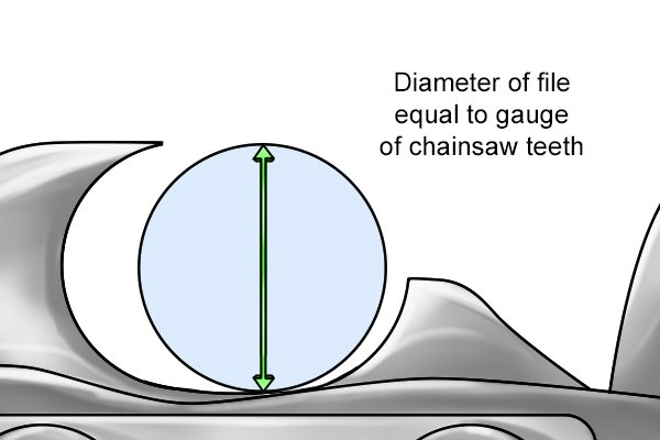 Image illustrating that the diameter of a chainsaw file should match the gauge of the chainsaw tooth it is sharpening