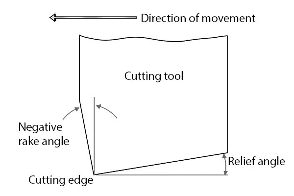 Illustration of what negative rake looks like on file teeth