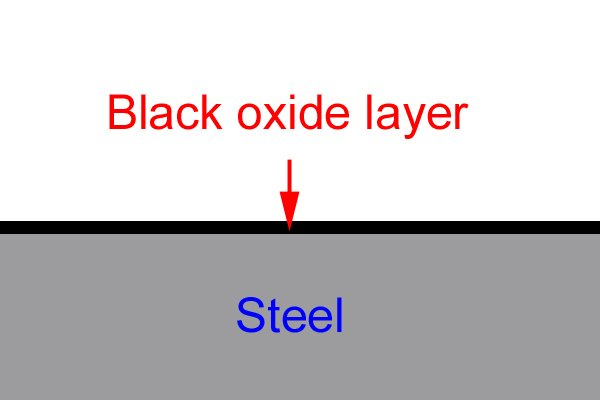 Diagram to illustrate that black oxide coats the surface of the steel