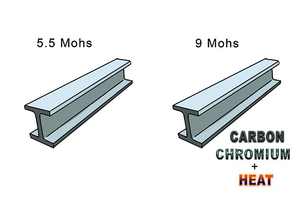 Image comparing the hardness of steel and high carbon chromium steel on the Moh's scale