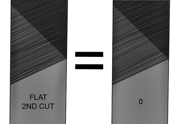 Image to show that American pattern second cut and Swiss pattern 0 are the same