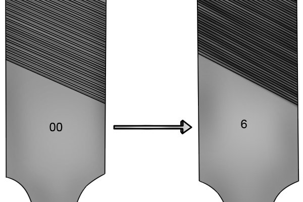 Image illustrating that the smoothest of the Swiss pattern files is grade 6 while the coarsest is grade 00