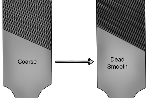 Image showing that the coarsest American pattern file is described as coarse and the smoothest is described as dead smooth