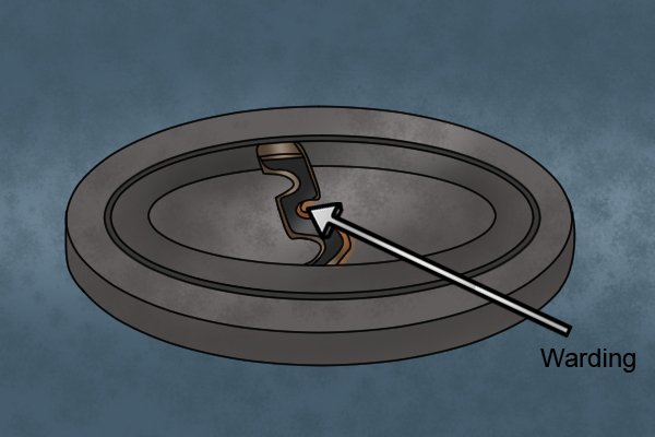 Diagram to illustrate the location of warding on a lock and the type of lock it exists on