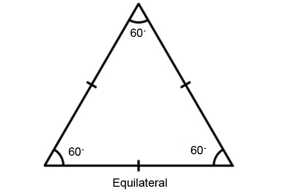 Illustration of an equilateral triangle with 60° angles in all corners