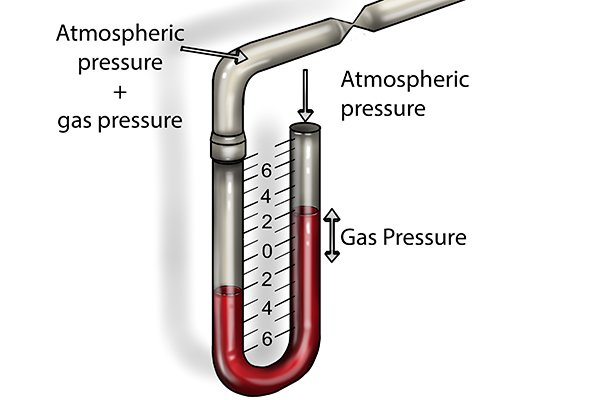 The fluid indicates the difference between the atmospheric pressure at one end of the tube and the pressure of the natural gas or LPG being tested at the other.