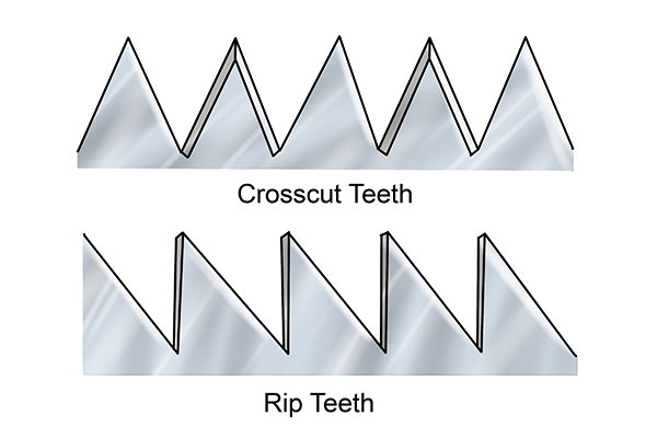 Crosscut saw teeth vs. rip saw teeth