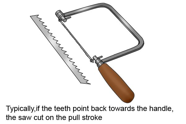 If the teeth point back towards the handle, the saw cuts on the pull stroke